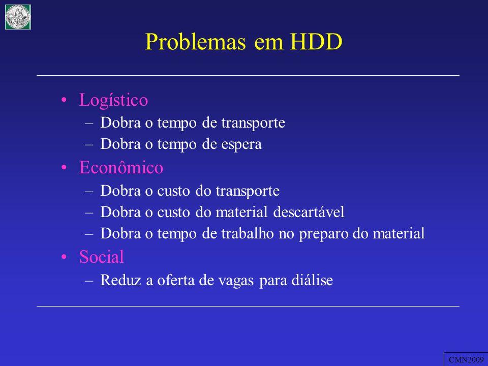 Problemas em HDD Logístico Econômico Social