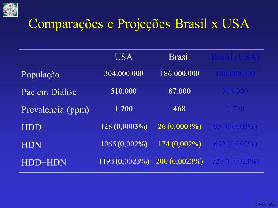 Comparações e Projeções Brasil x USA