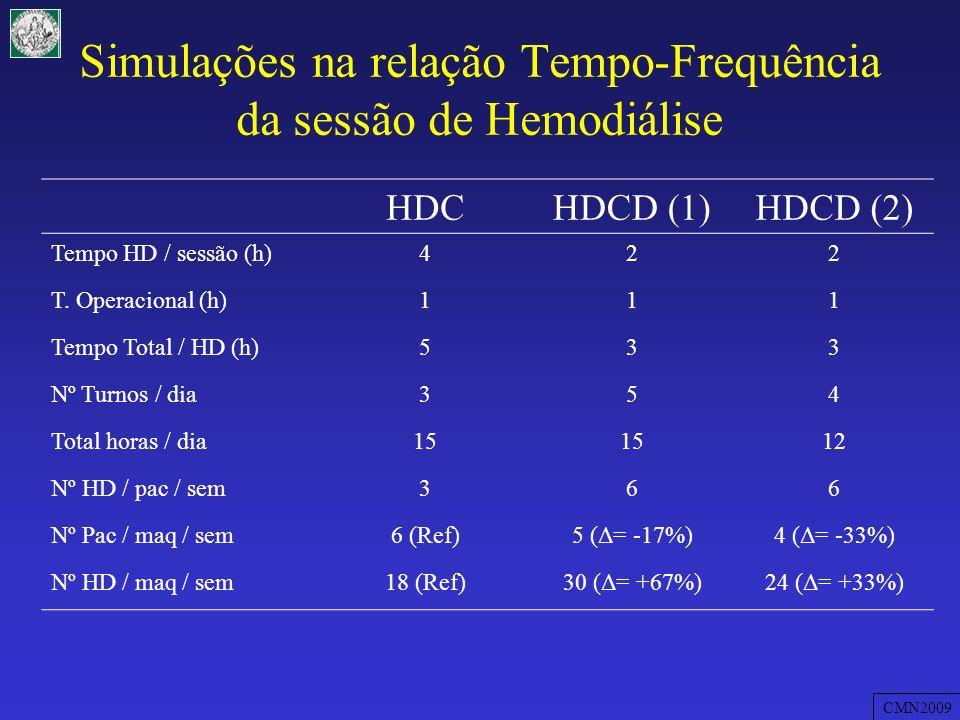 Simulações na relação Tempo-Frequência da sessão de Hemodiálise