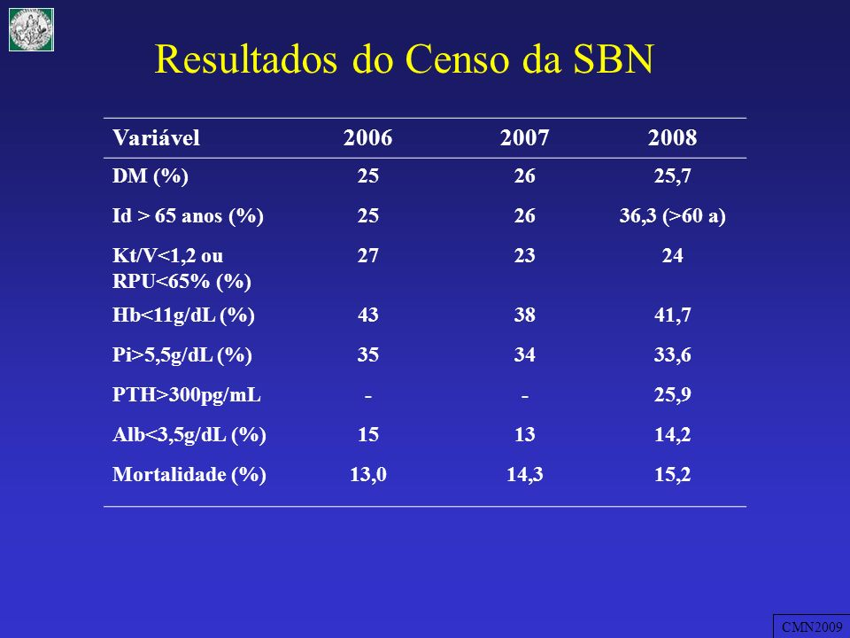 Resultados do Censo da SBN