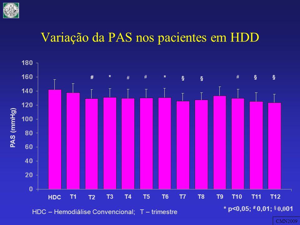 Variação da PAS nos pacientes em HDD