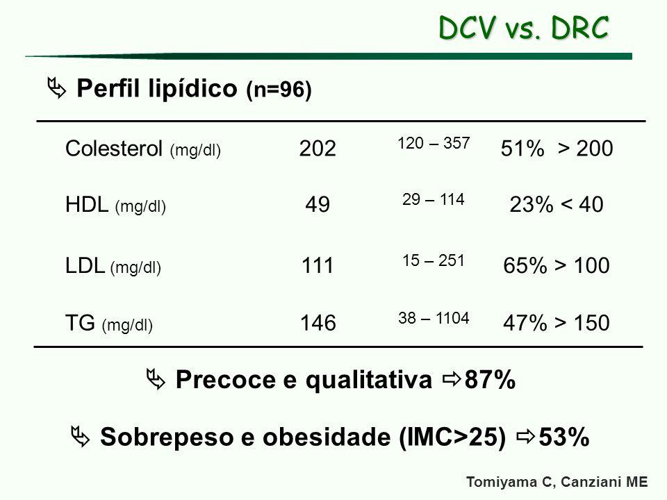  Precoce e qualitativa 87%  Sobrepeso e obesidade (IMC>25) 53%