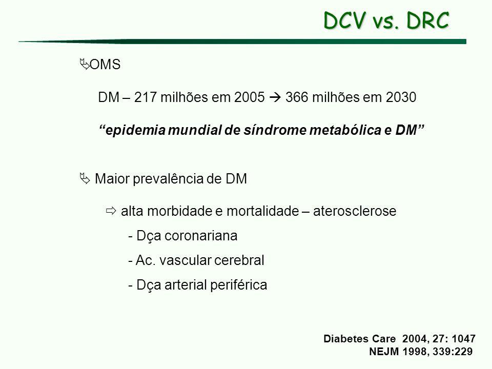 DCV vs. DRC OMS DM – 217 milhões em 2005  366 milhões em 2030