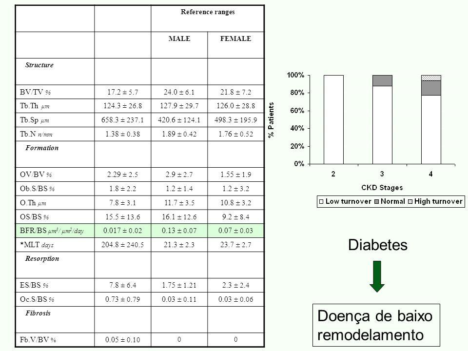 Diabetes Doença de baixo remodelamento BV/TV % 17.2 ± 5.7 24.0  6.1