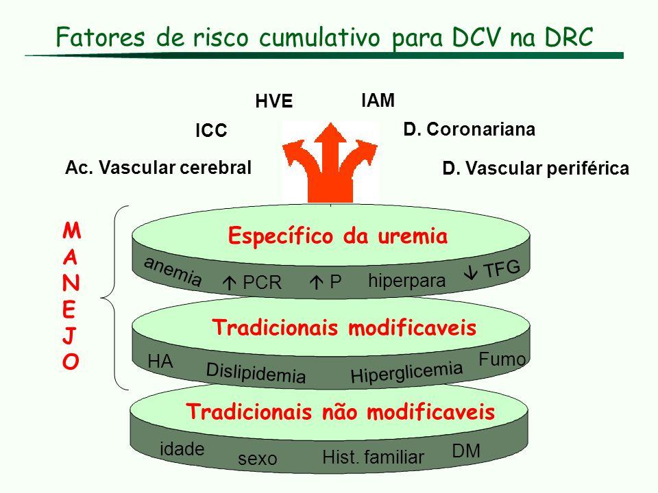 Fatores de risco cumulativo para DCV na DRC