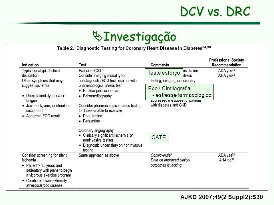 DCV vs. DRC Investigação AJKD 2007;49(2 Suppl2):S30 Teste esforço