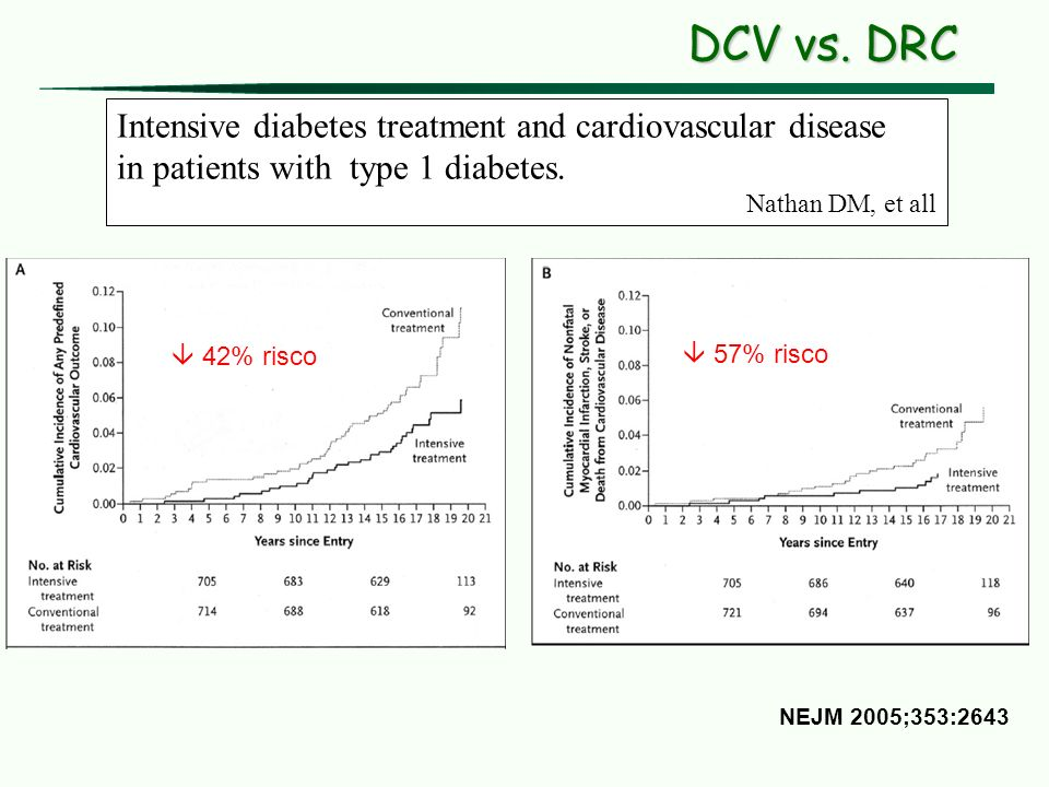 DCV vs. DRC Intensive diabetes treatment and cardiovascular disease
