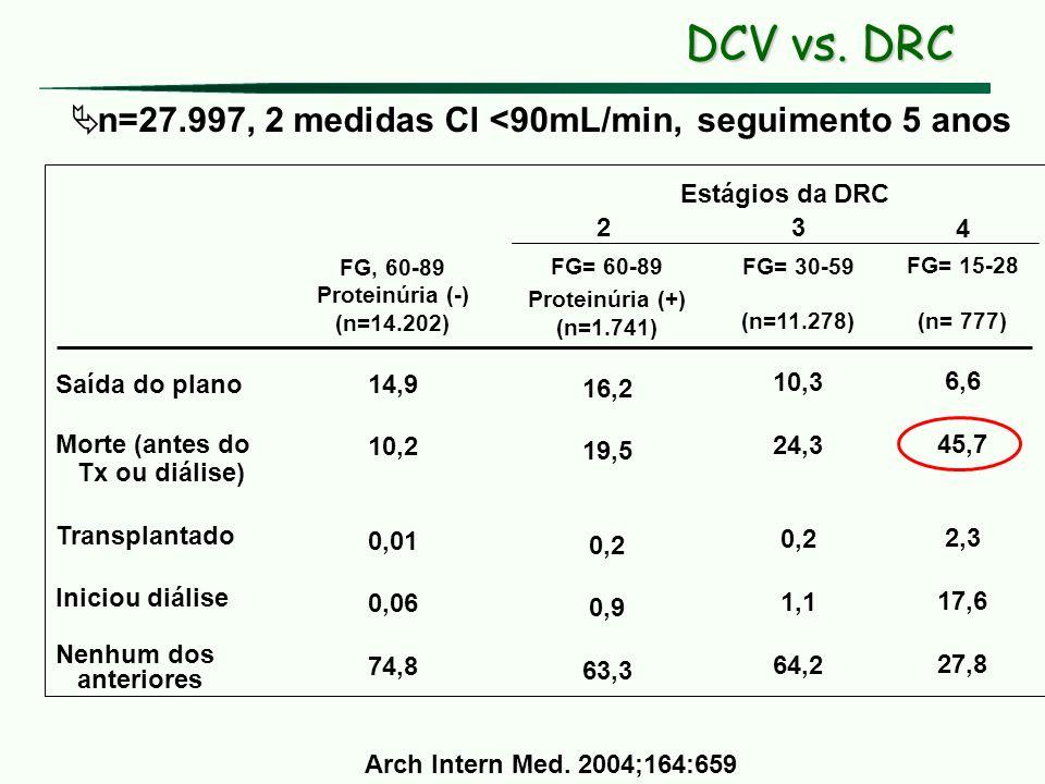 DCV vs. DRC n=27.997, 2 medidas Cl <90mL/min, seguimento 5 anos