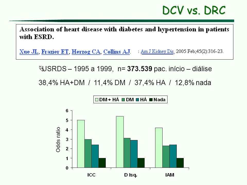 DCV vs. DRC USRDS – 1995 a 1999, n= 373.539 pac. início – diálise