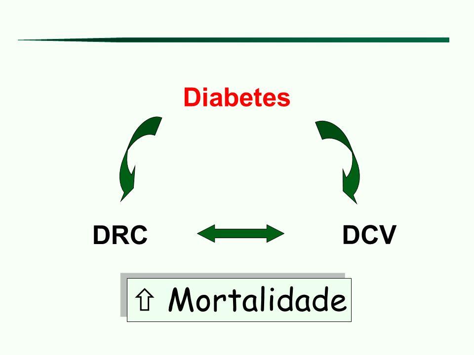 Diabetes DRC DCV  Mortalidade