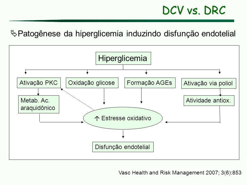 DCV vs. DRC Patogênese da hiperglicemia induzindo disfunção endotelial. Hiperglicemia. Ativação PKC.