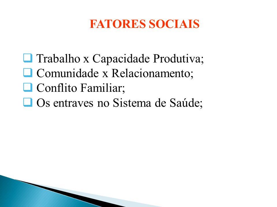 Fatores Sociais Trabalho x Capacidade Produtiva; Comunidade x Relacionamento; Conflito Familiar; Os entraves no Sistema de Saúde;