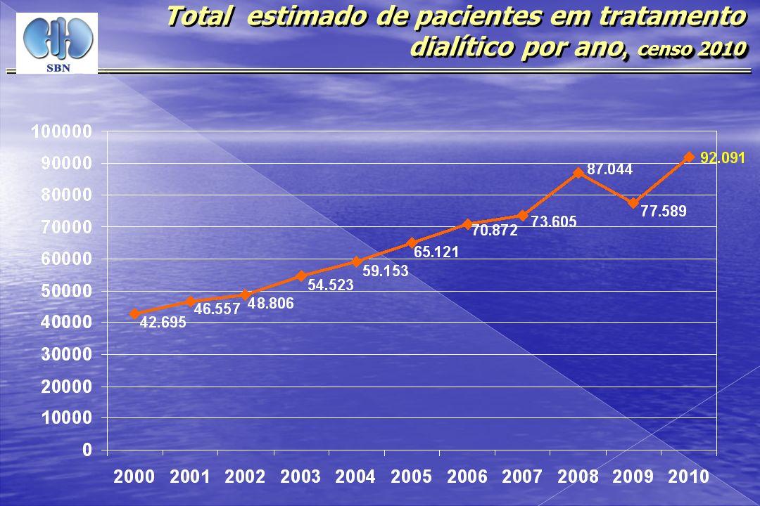 Total estimado de pacientes em tratamento dialítico por ano, censo 2010