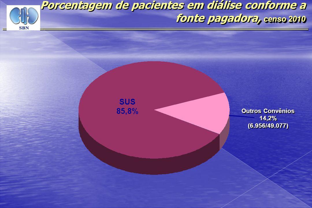 Porcentagem de pacientes em diálise conforme a fonte pagadora, censo 2010