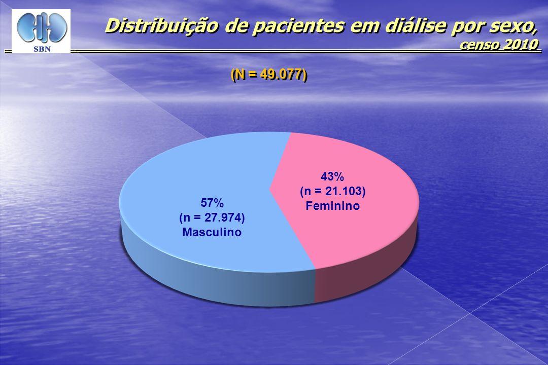 Distribuição de pacientes em diálise por sexo, censo 2010