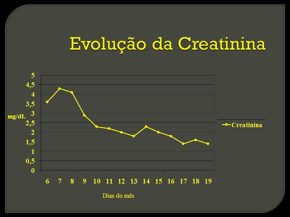 Evolução da Creatinina