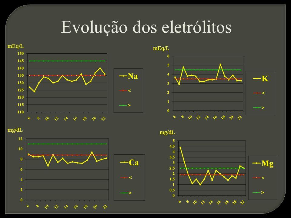 Evolução dos eletrólitos