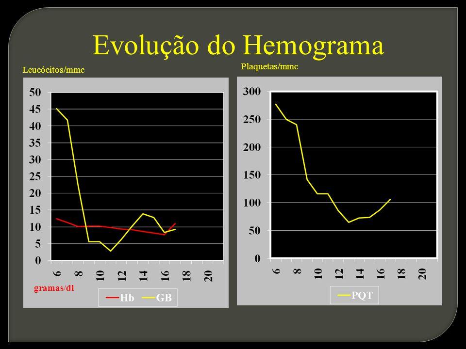 Evolução do Hemograma Plaquetas/mmc Leucócitos/mmc gramas/dl
