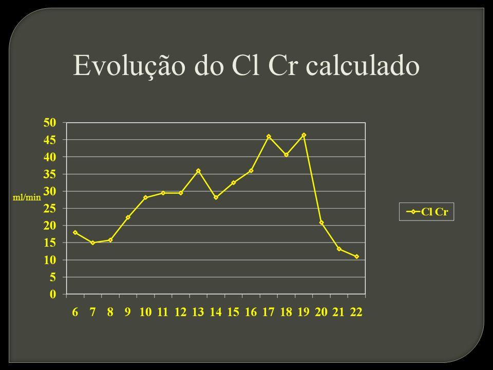 Evolução do Cl Cr calculado