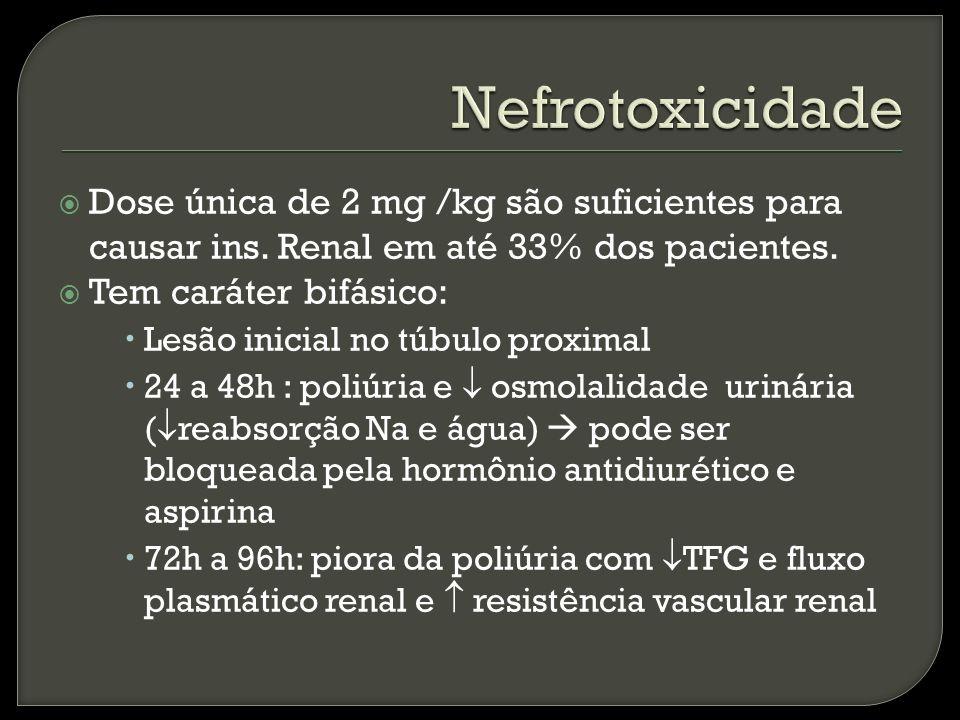 Nefrotoxicidade Dose única de 2 mg /kg são suficientes para causar ins. Renal em até 33% dos pacientes.