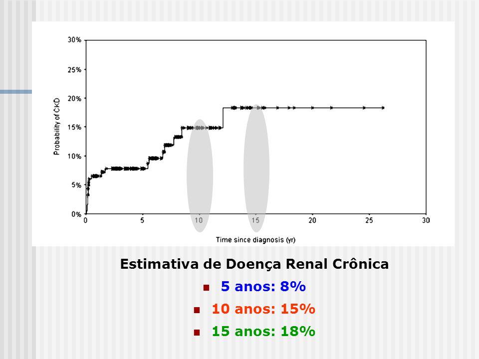 Estimativa de Doença Renal Crônica