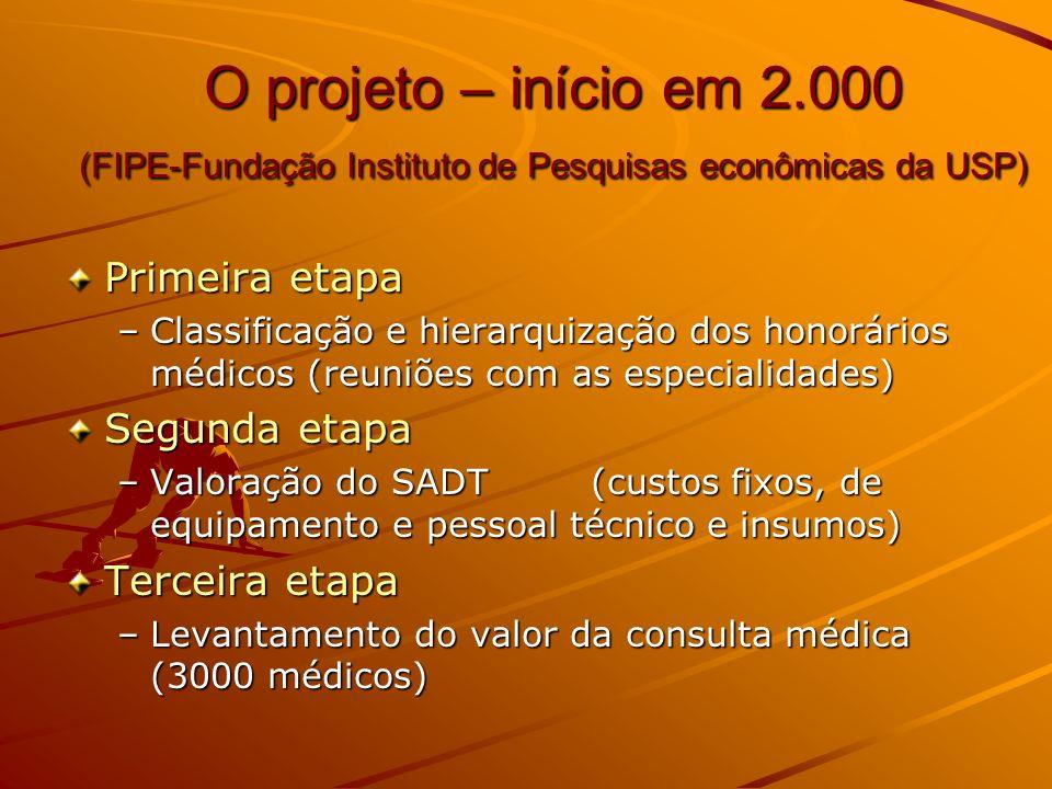 O projeto – início em 2.000 (FIPE-Fundação Instituto de Pesquisas econômicas da USP)