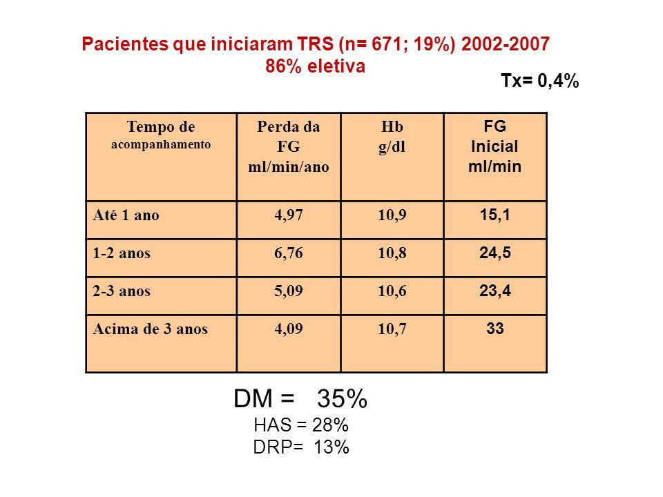 DM = 35% Pacientes que iniciaram TRS (n= 671; 19%) 2002-2007