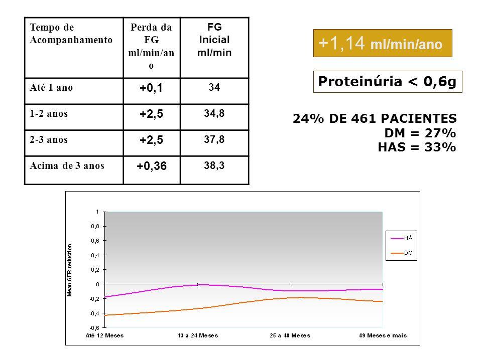 +1,14 ml/min/ano Proteinúria < 0,6g +0,1 +2,5 +0,36