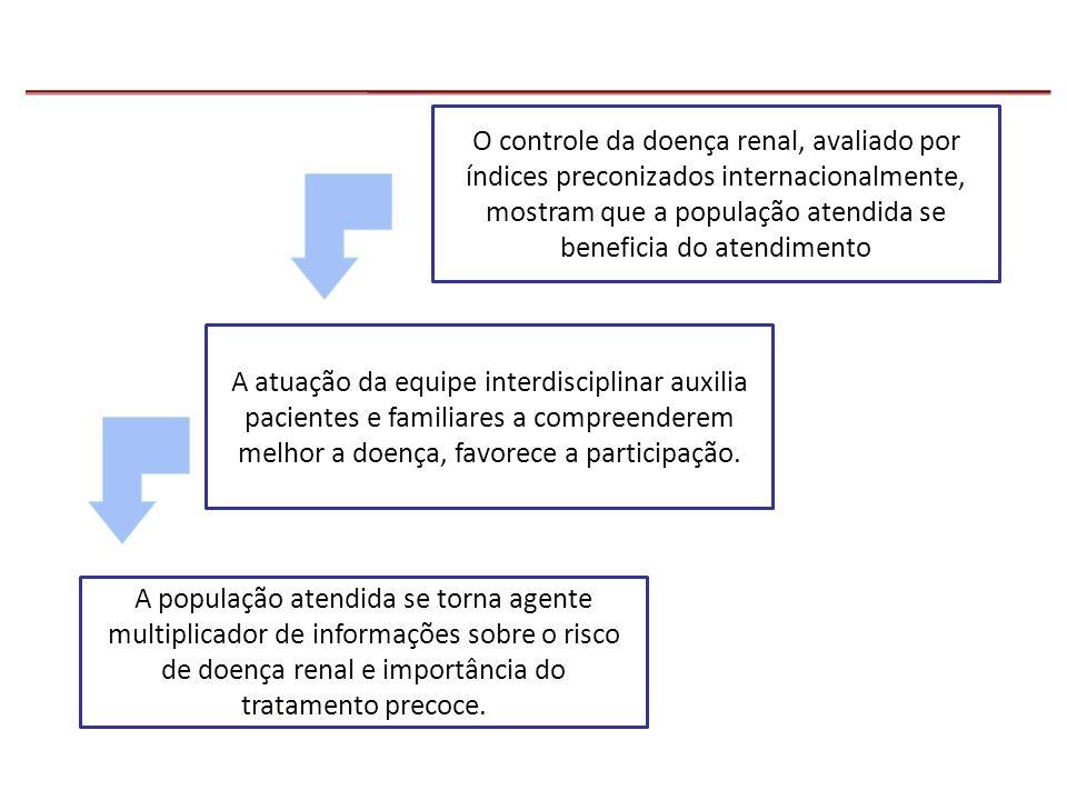O controle da doença renal, avaliado por índices preconizados internacionalmente, mostram que a população atendida se beneficia do atendimento