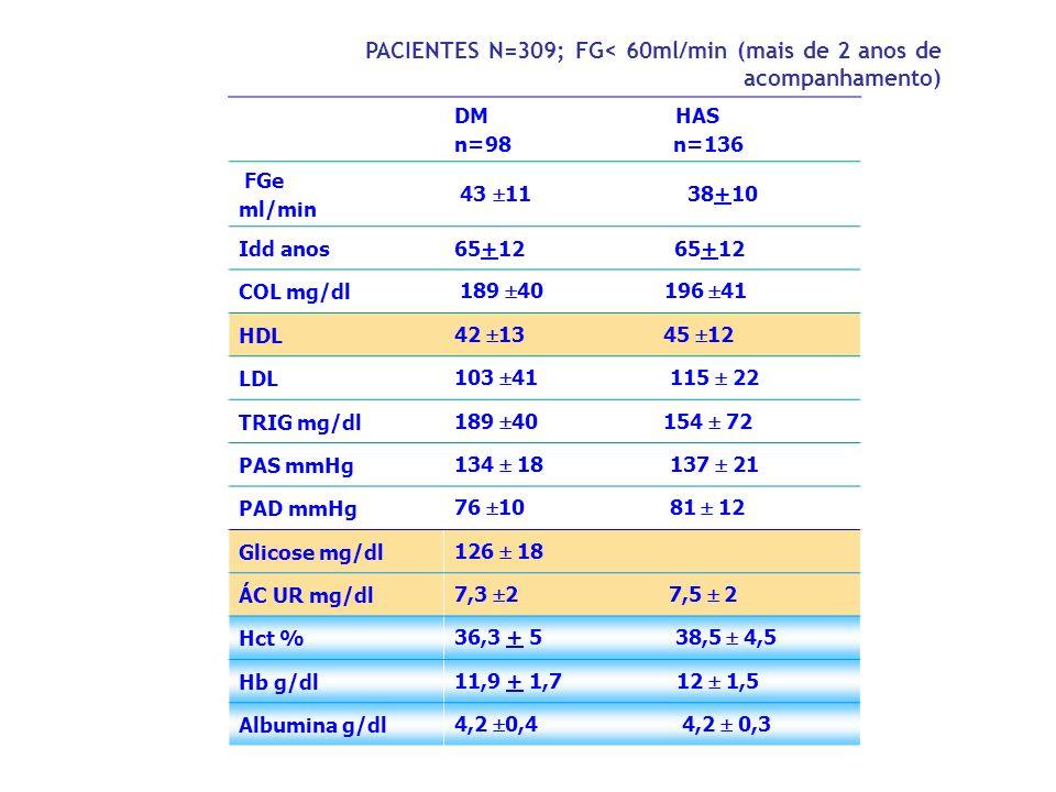 PACIENTES N=309; FG< 60ml/min (mais de 2 anos de acompanhamento)