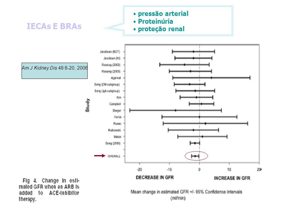 IECAs E BRAs pressão arterial Proteinúria proteção renal