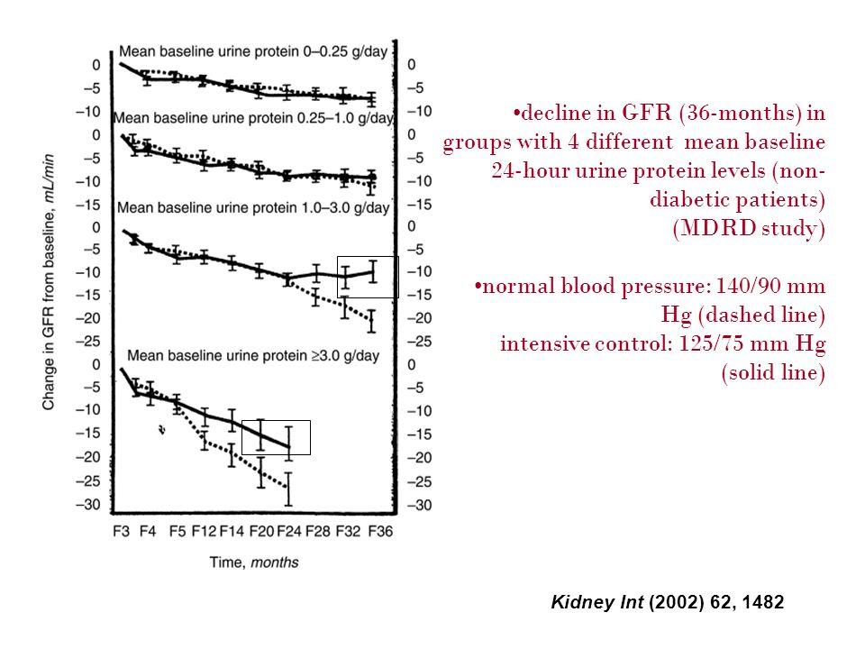 normal blood pressure: 140/90 mm Hg (dashed line)