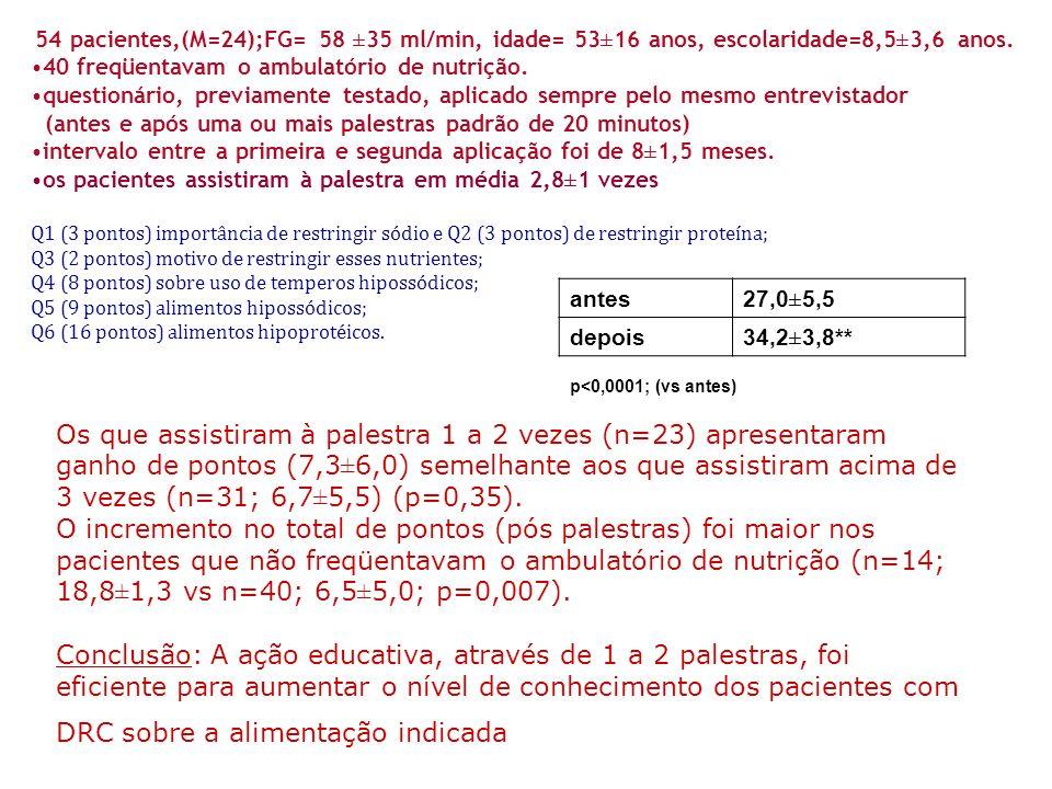54 pacientes,(M=24);FG= 58 ±35 ml/min, idade= 53±16 anos, escolaridade=8,5±3,6 anos.