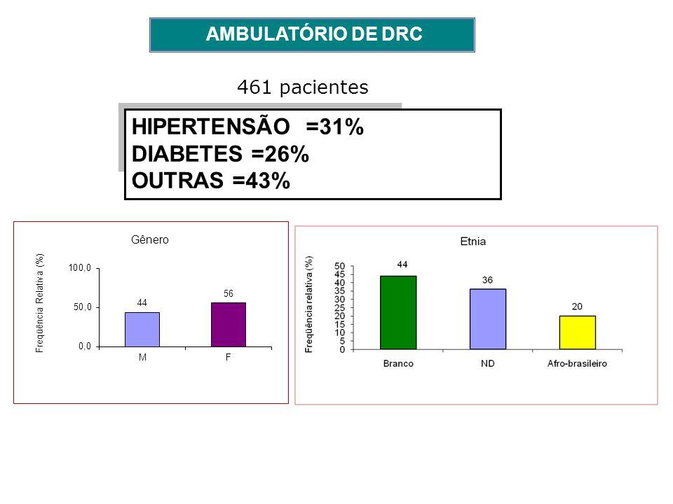 HIPERTENSÃO =31% DIABETES =26% OUTRAS =43% AMBULATÓRIO DE DRC