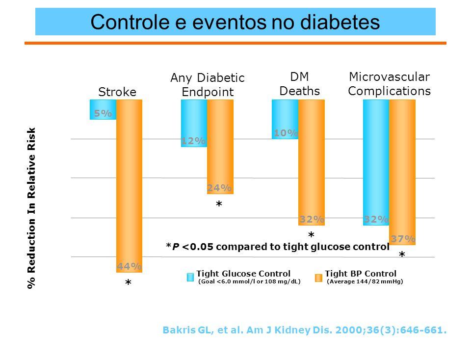 Controle e eventos no diabetes