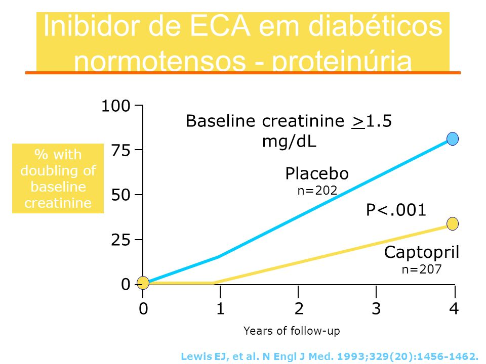 Inibidor de ECA em diabéticos normotensos - proteinúria