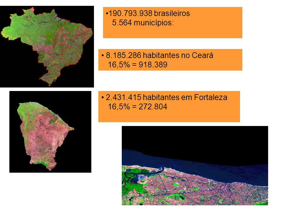 190.793.938 brasileiros 5.564 municípios: 8.185.286 habitantes no Ceará. 16,5% = 918.389. 2.431.415 habitantes em Fortaleza.