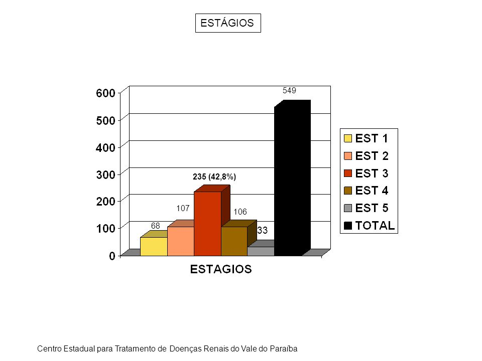ESTÁGIOS 549. 235 (42,8%) 107. 106. 68. 33.