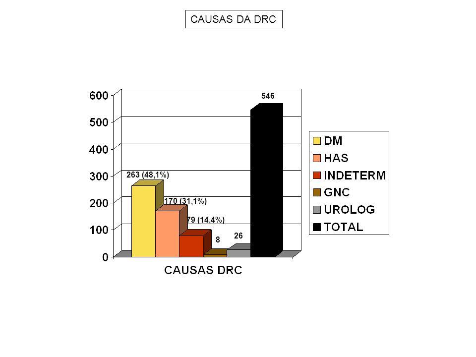CAUSAS DA DRC 546 263 (48,1%) 170 (31,1%) 79 (14,4%) 26 8