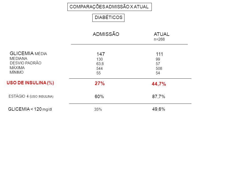 ADMISSÃO ATUAL GLICEMIA MÉDIA 147 111 27% 44,7%