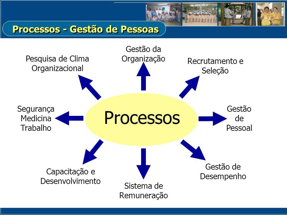Processos - Gestão de Pessoas
