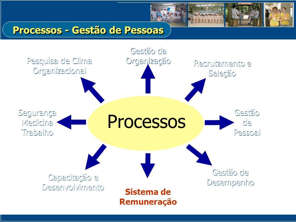 Processos - Gestão de Pessoas Sistema de Remuneração