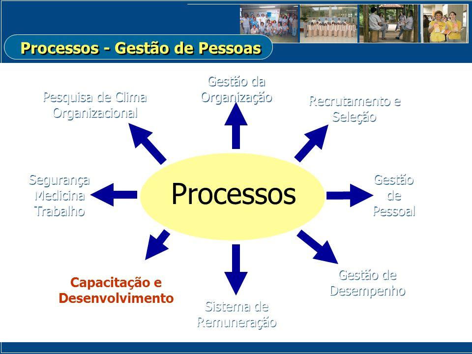Processos - Gestão de Pessoas Capacitação e Desenvolvimento
