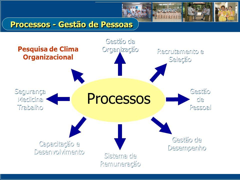 Processos - Gestão de Pessoas Pesquisa de Clima Organizacional