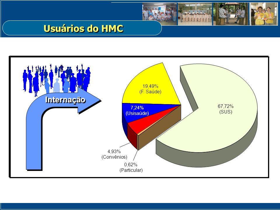 Usuários do HMC Internação 19,49% (F. Saúde) 67,72% 7,24% (SUS)