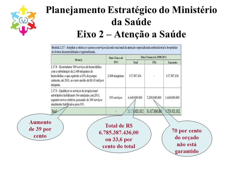 Planejamento Estratégico do Ministério da Saúde Eixo 2 – Atenção a Saúde