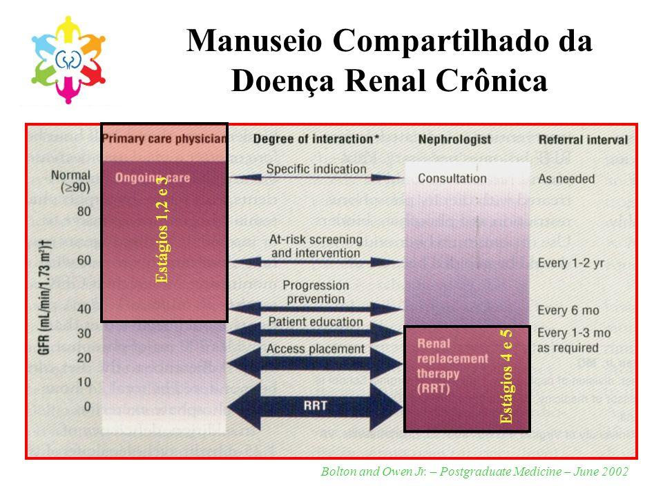 Manuseio Compartilhado da Doença Renal Crônica