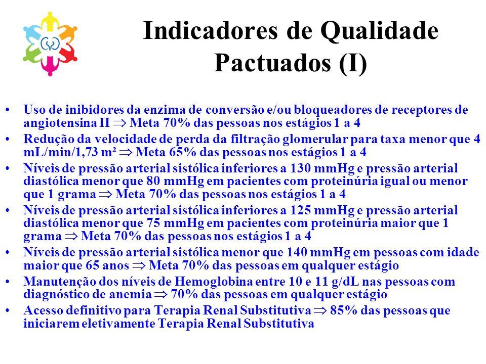 Indicadores de Qualidade Pactuados (I)