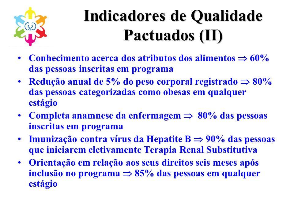 Indicadores de Qualidade Pactuados (II)
