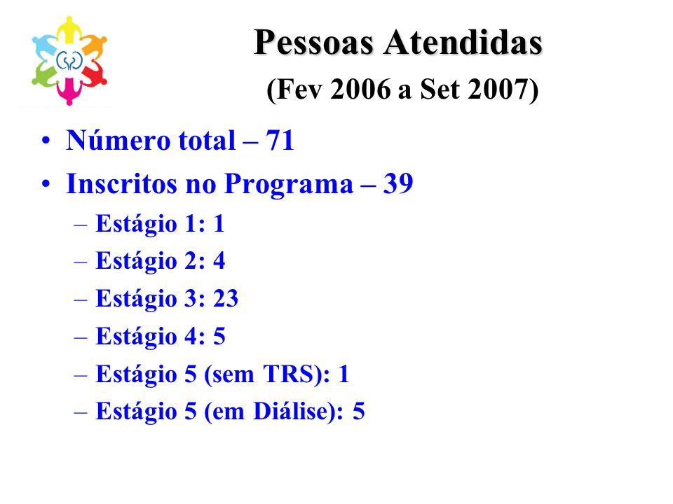 Pessoas Atendidas (Fev 2006 a Set 2007)